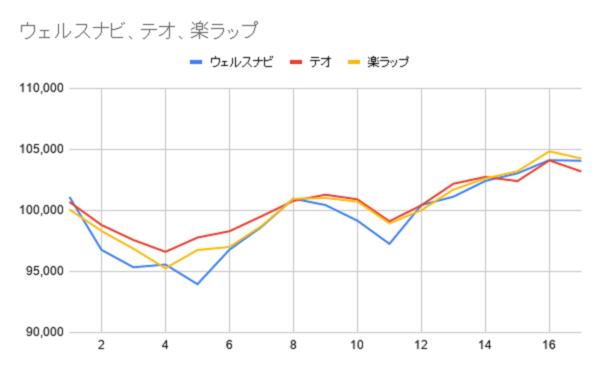 グラフ17週目