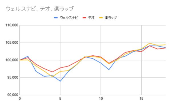 グラフ18週目