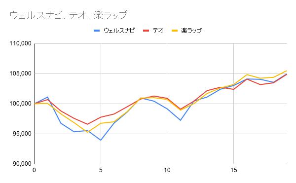 グラフ19週目