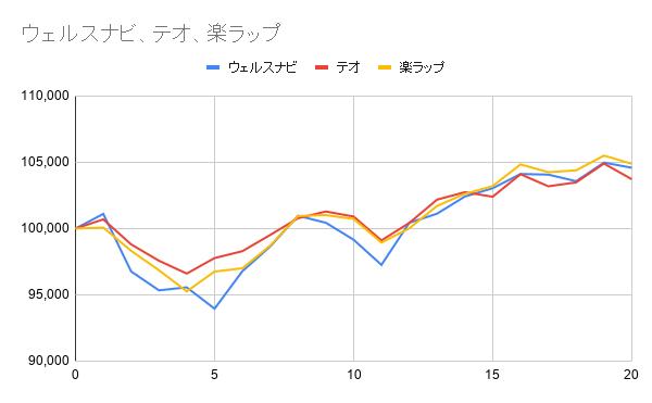 グラフ20週目