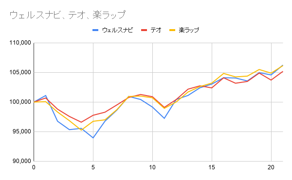 グラフ21週目