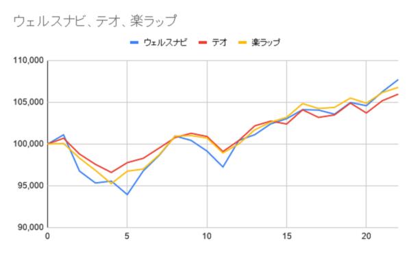 グラフ22週目