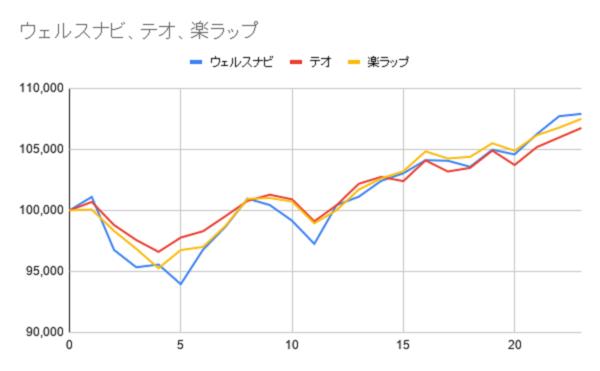 グラフ23週目