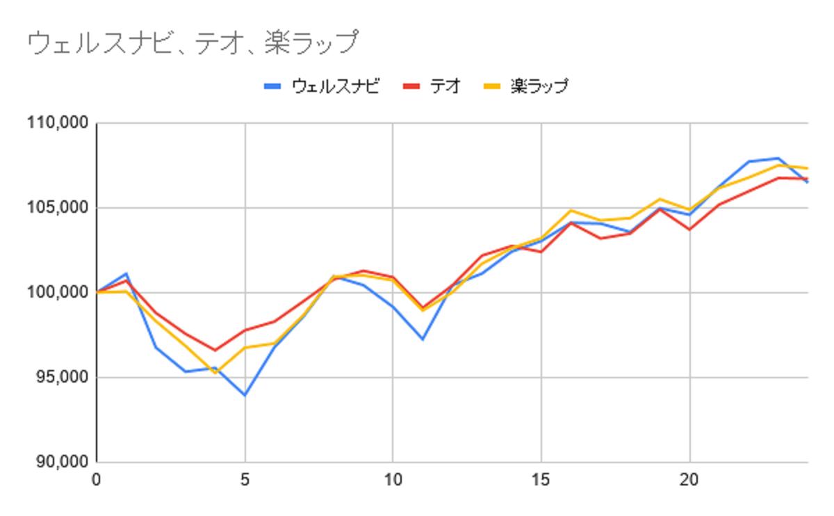 グラフ24週目