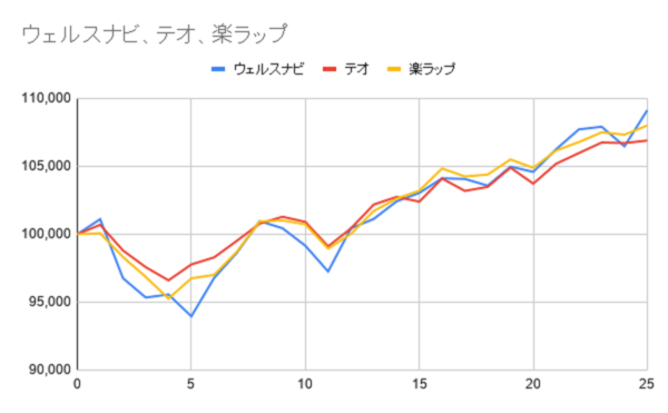 グラフー25週目