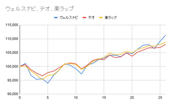 グラフ26週目