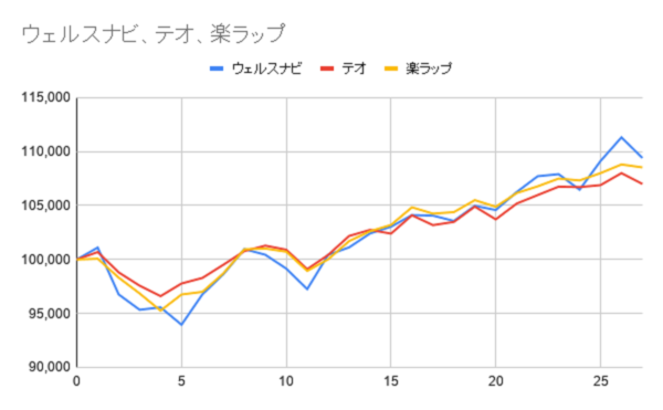 グラフ27週目