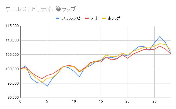 グラフ28週目