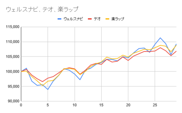 グラフー29週目