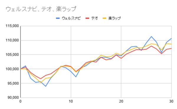 グラフ30週目