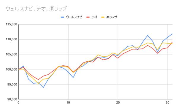グラフー31週目