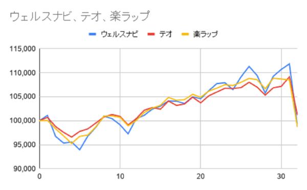 グラフ32週目