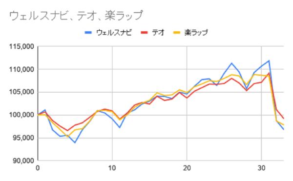 グラフ33週目
