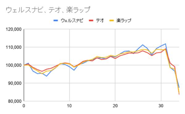 グラフ34週目