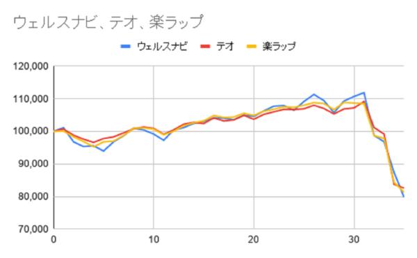 グラフ35週目