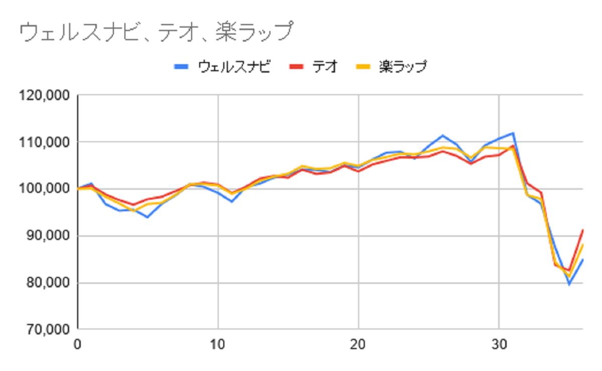 グラフ36週目
