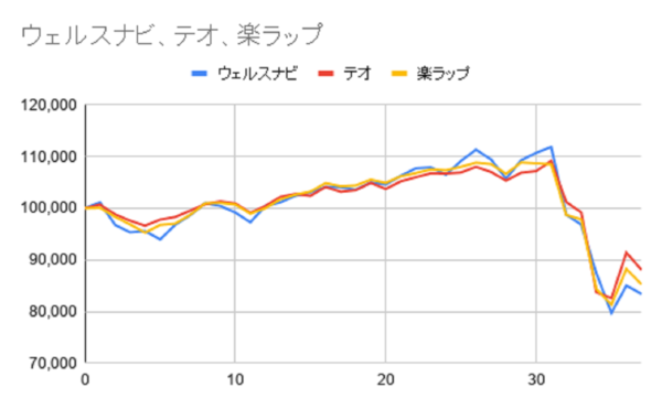 グラフ37週目