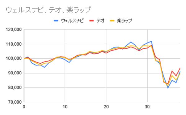 グラフ38週目
