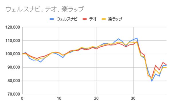 グラフ39週目