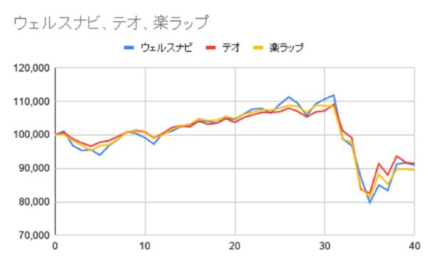 グラフ40週目