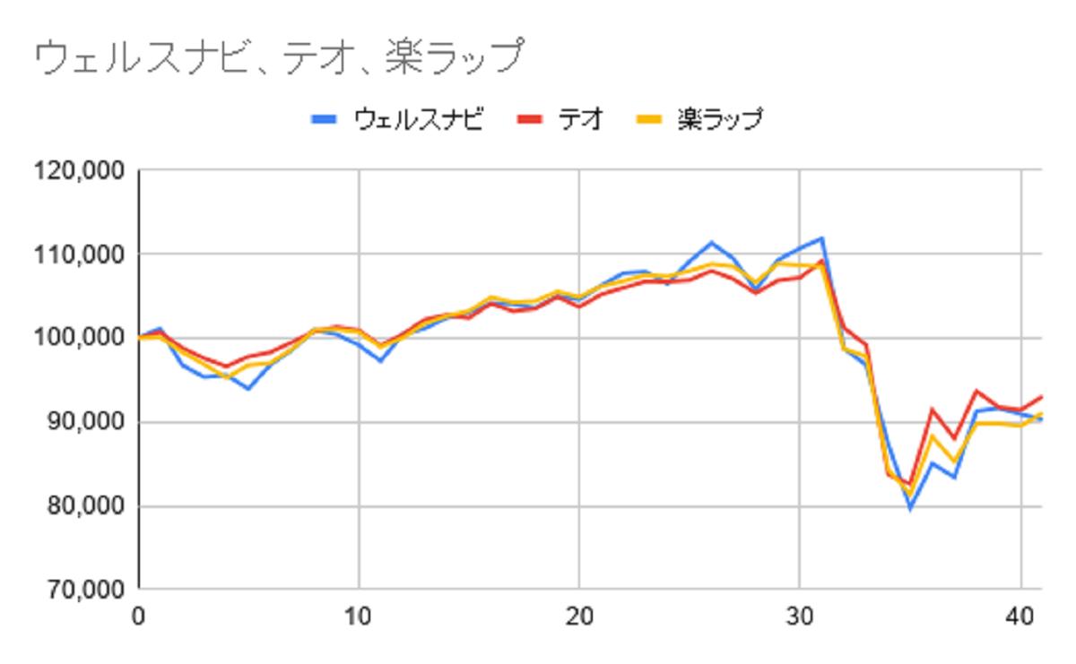 グラフ41週目