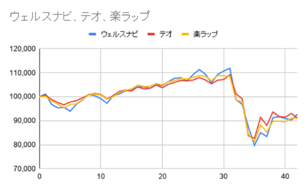 グラフ42週目