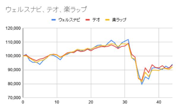 グラフ44週目