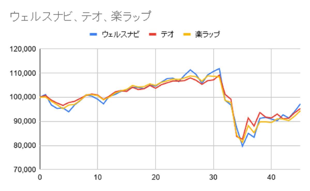 グラフ45週目