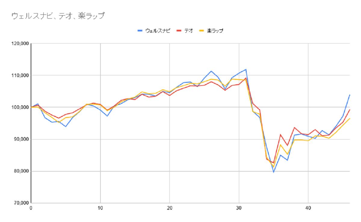 グラフ46週目