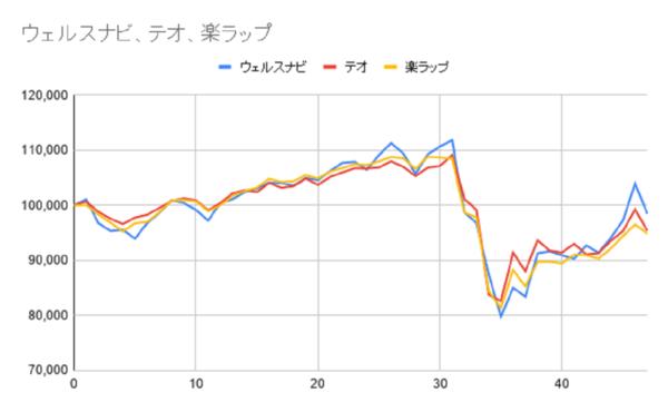 グラフー47週目
