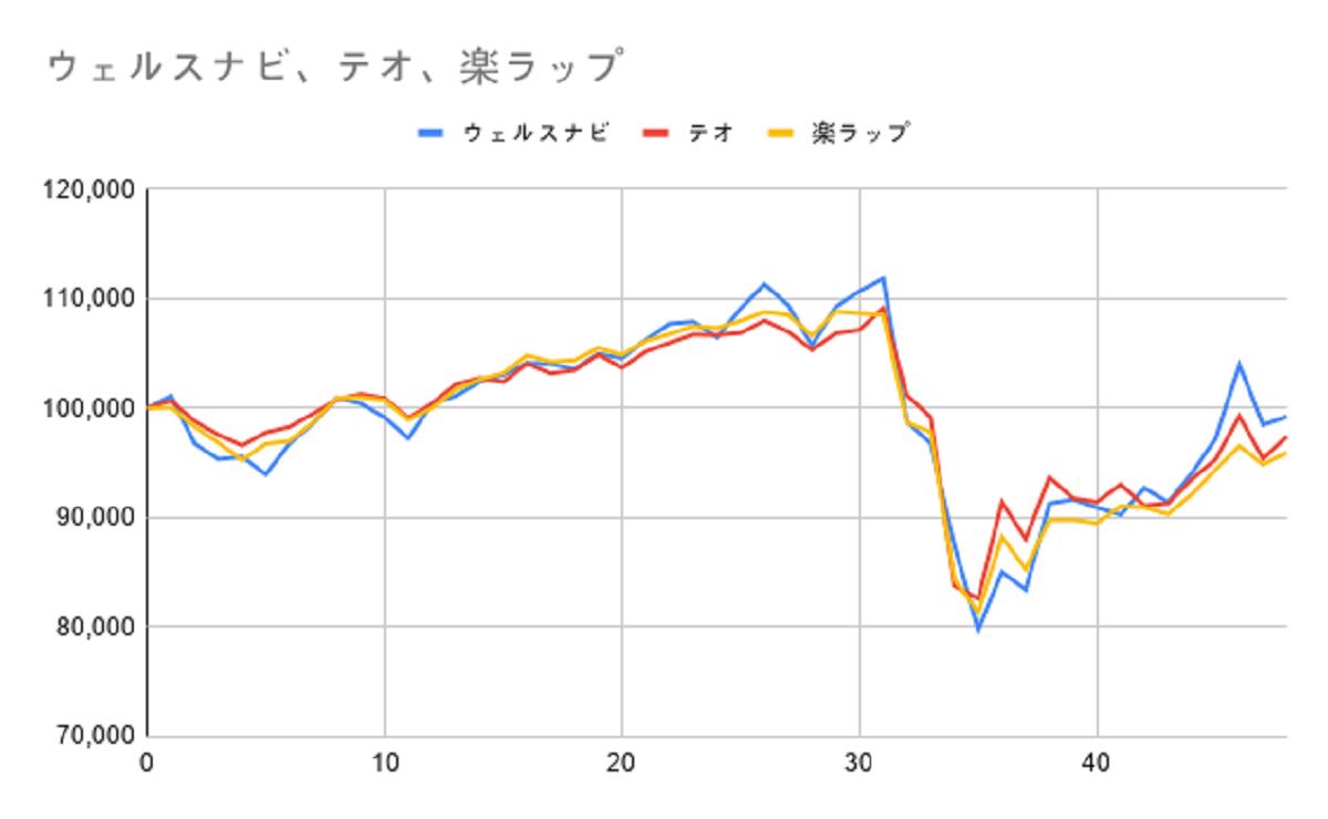 グラフ48週目