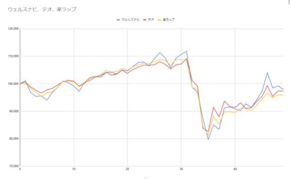 グラフ49週目