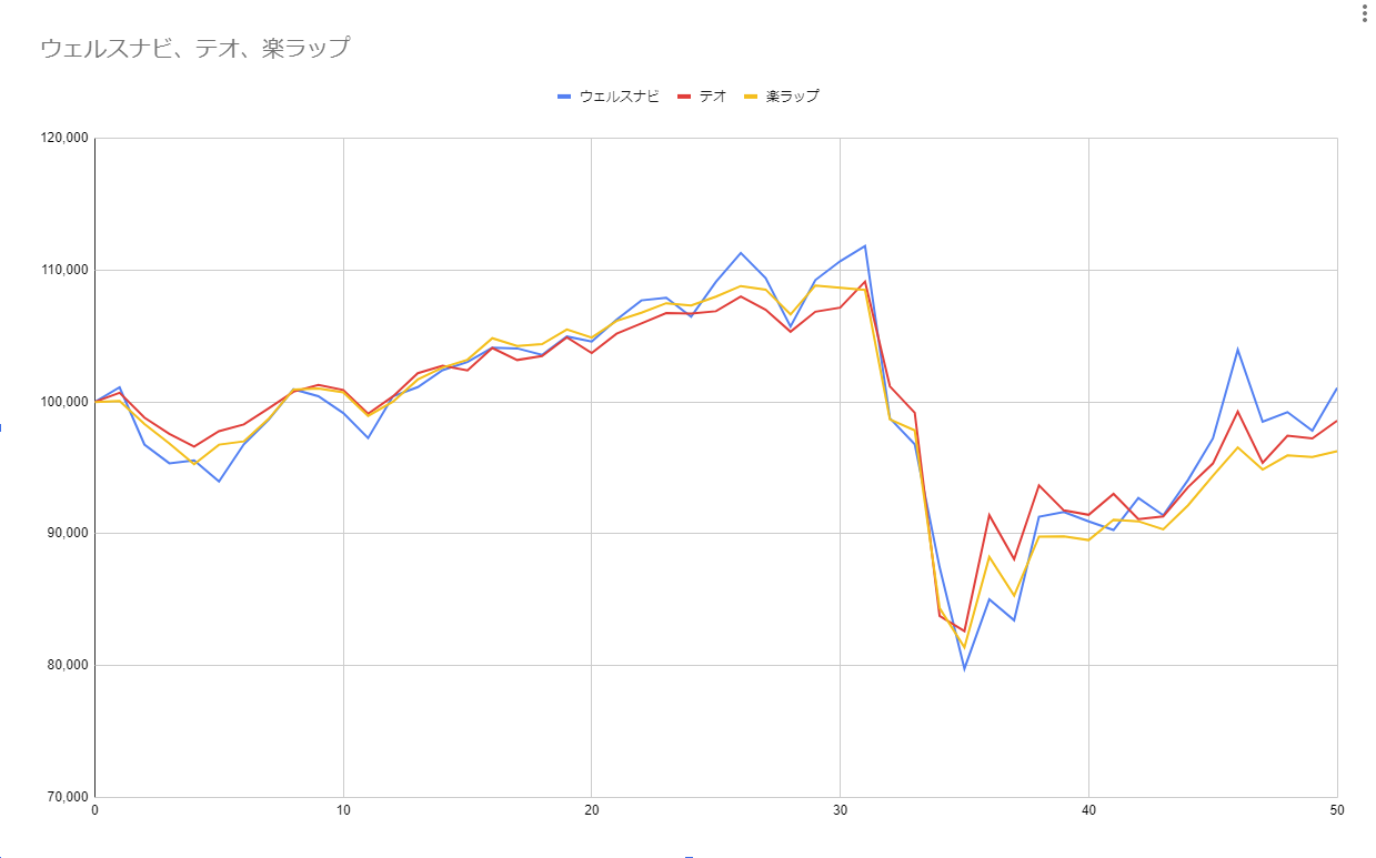 グラフ50週目