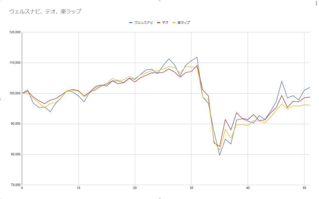 グラフ51週目