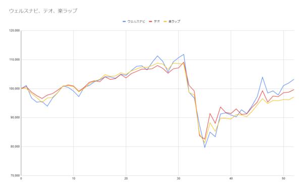 グラフ52週目