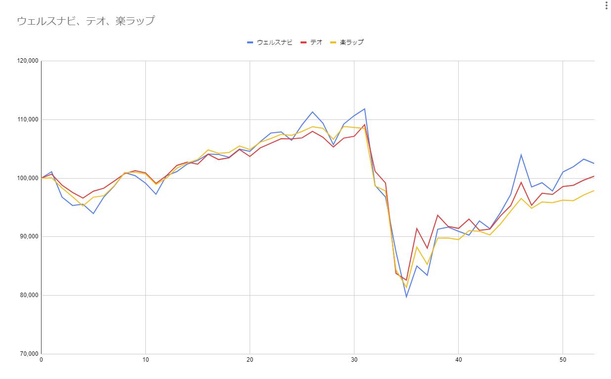 グラフ53週目