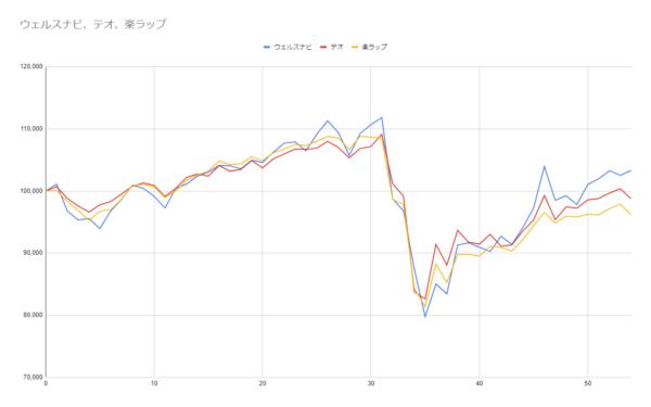 グラフ54週目