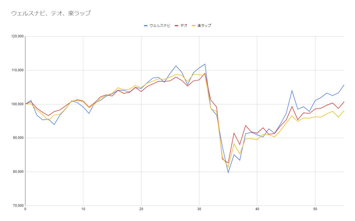 グラフ55週目