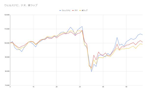 グラフ57週目