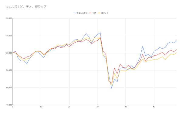 グラフ58週目