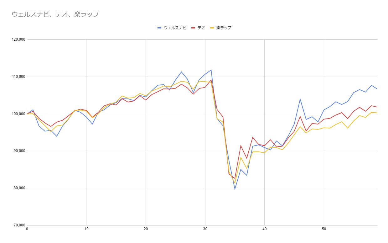グラフ59週目