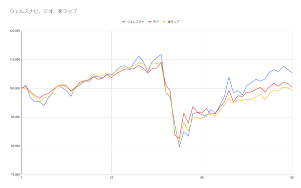グラフ60週目