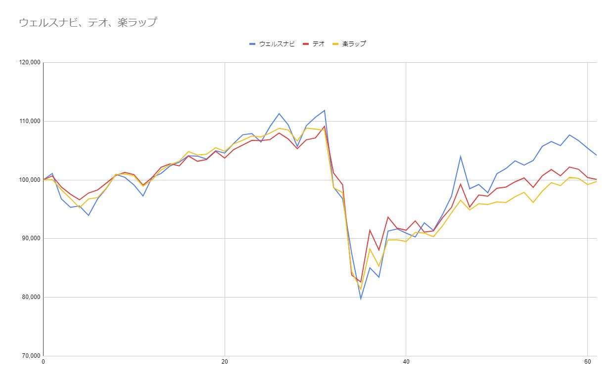グラフ61週目