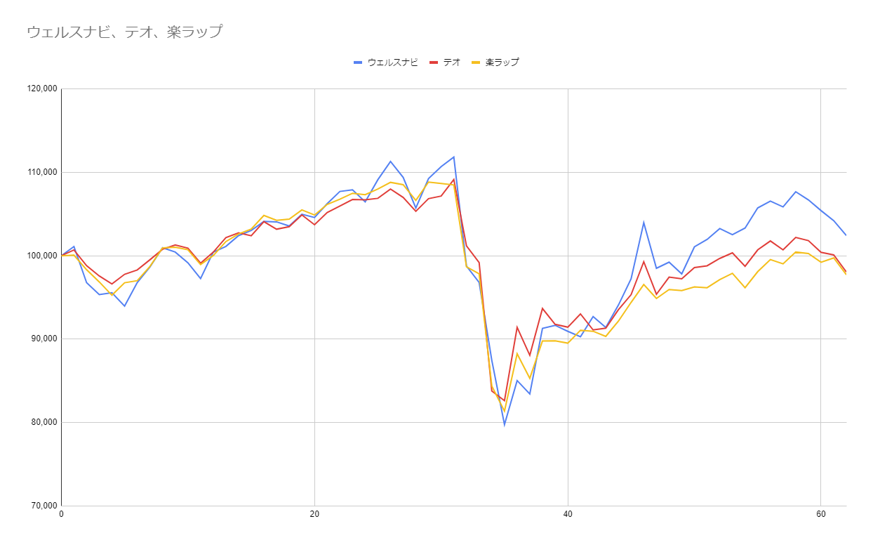 グラフ62週目