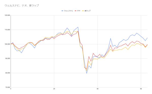 グラフ63週目