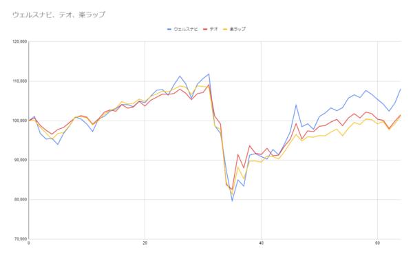 グラフ64週目