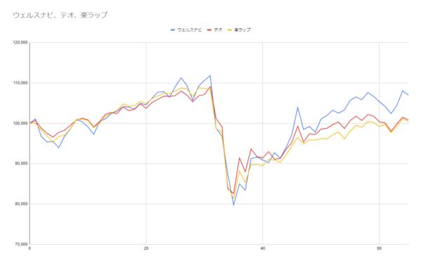 グラフ65週目