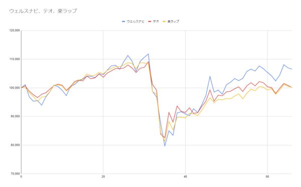 グラフ66週目