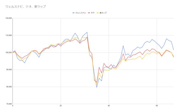グラフ67週目