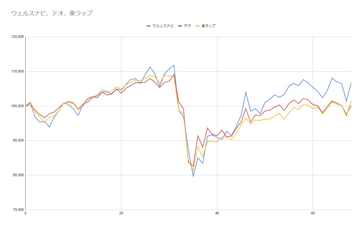 グラフ68週目
